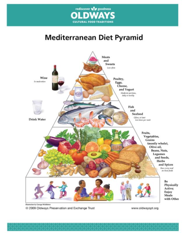 oldways-mediterranean-diet-pyramid